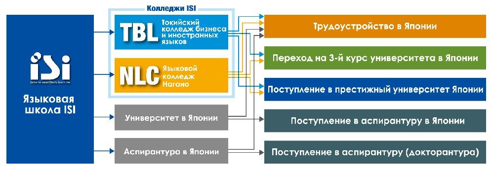 школа японского языка ISI